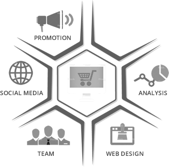 Interactive Marketing Services
